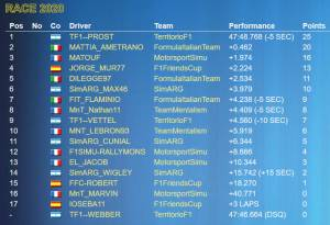 FECL 2020 #SpainGP: TF1-Prost wins at Montmelò. 2° place for #Ametrano, 3° Matouf.